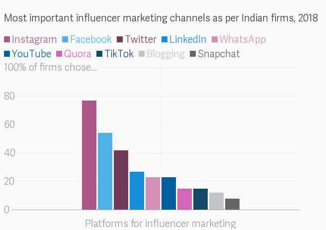 Data: Buzzoka Influencer Marketing Outlook 2019 (Respondents could choose more than one answer)
