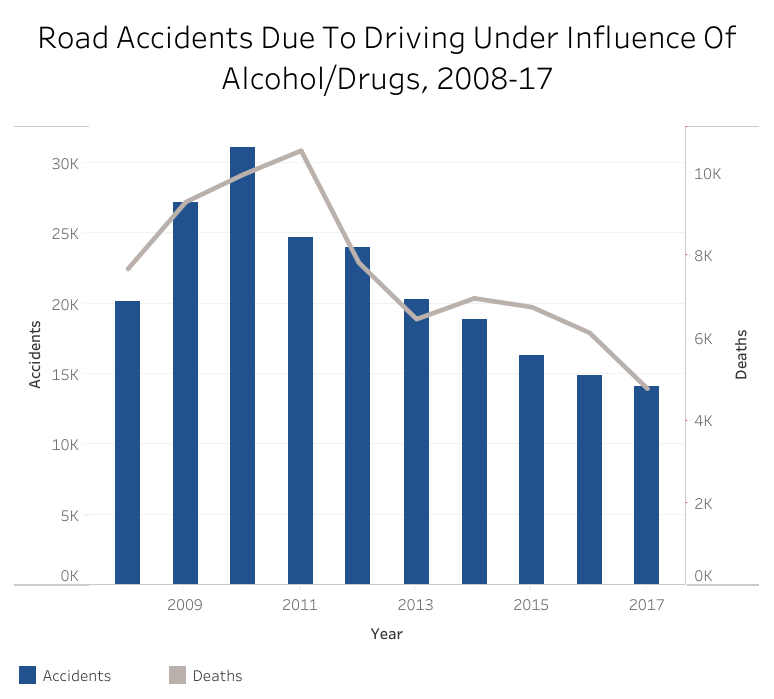 Source: Ministry of road transport and highways; Road Accidents In India–2008, 2009, 2010, 2011, 2012, 2013, 2014, 2015, 2016, 2017.
