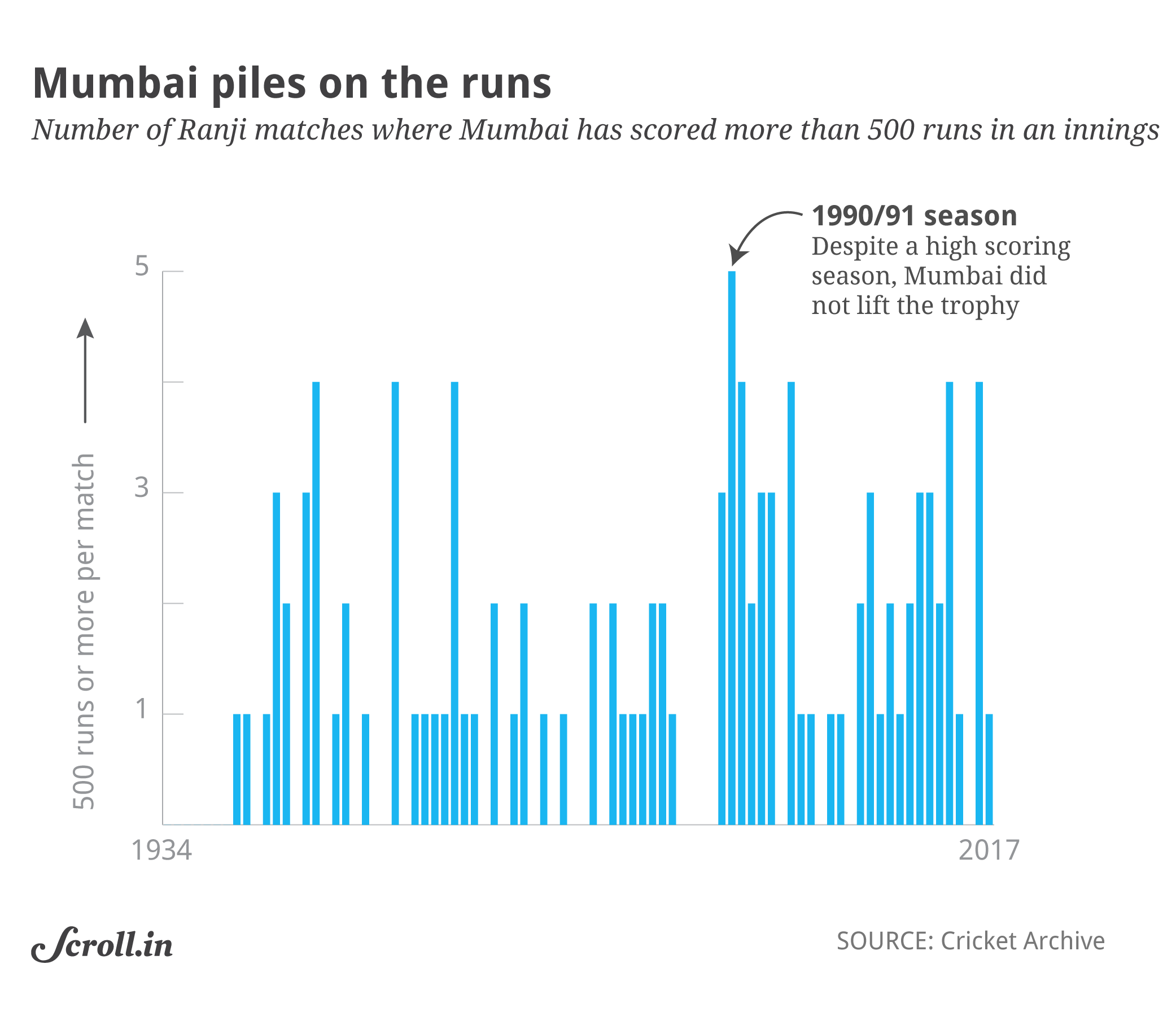 Data check: Mumbai\'s Ranji Trophy dominance explained in four charts