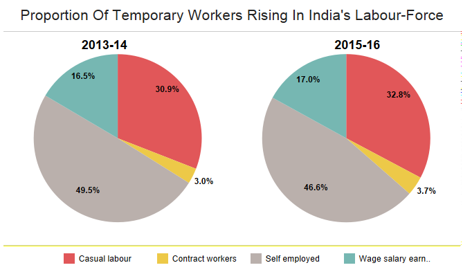 Source: Ministry of Labour and Employment Quarterly Employment Surveys. Note: Temporary workers include casual labour and contract workers.