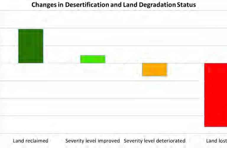 Changes in the desertification and land degradation status between 2003-2005 and 2011-2013. More land has been lost than reclaimed. Credit: Chart from ISRO'sDesertification and Land Degradation Atlas of India