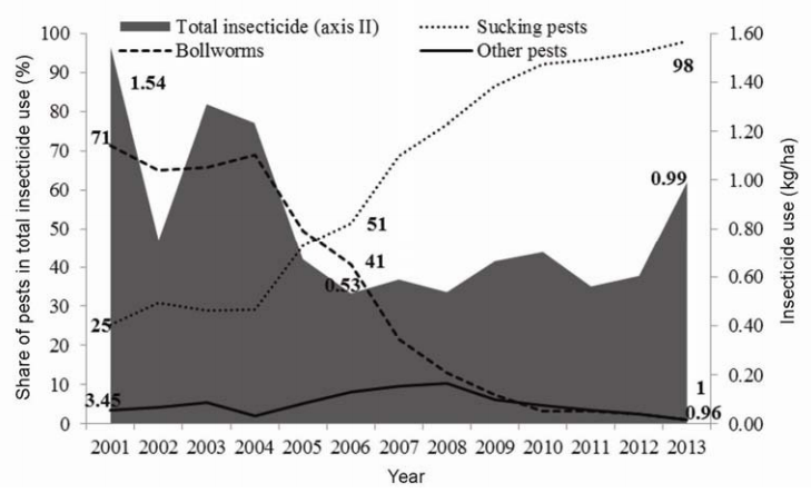 Trends in insecticide use in cotton farms.