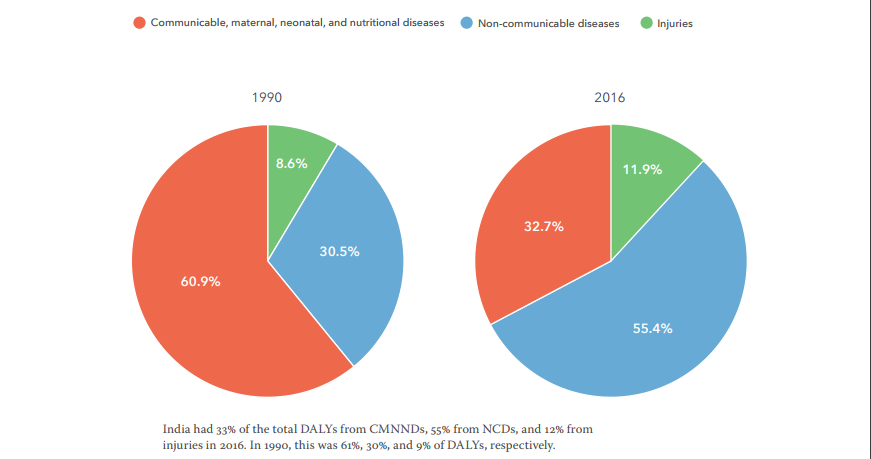Contribution of major disease groups to total disease burden in India, 1990 and 2016.