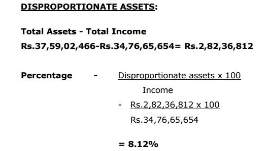 सूची 3 : गलत कुल आय के आधार पर निकाली गई गलत आय से अधिक संपत्ति