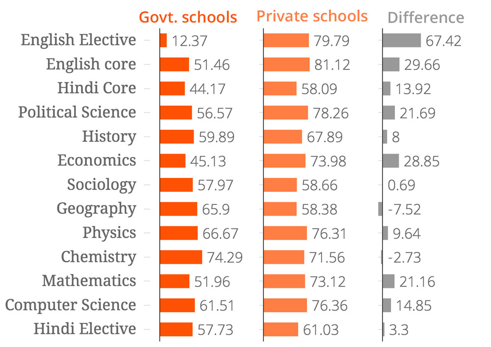 Subject-wise difference in the average marks obtained by students of government and private schools in 2015. (Source: Government of Delhi: Analysis of CBSE result 2015 – Class 12 performance.)