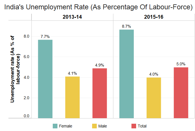 Source: Ministry of Labour and Employment Quarterly Employment Surveys.