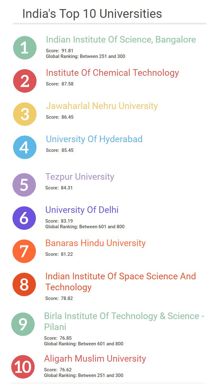 top list of universities in the world