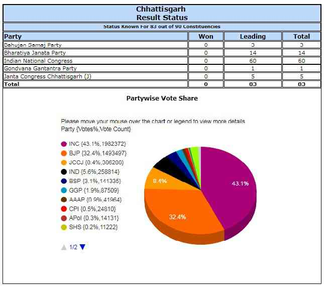 Source: Election Commission website at 3 pm