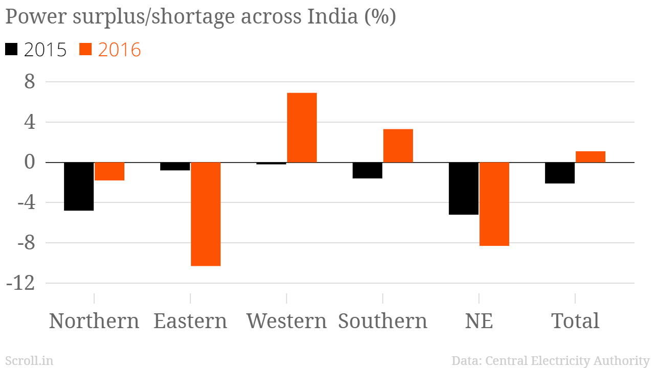 India could soon have more electricity than it needs – but