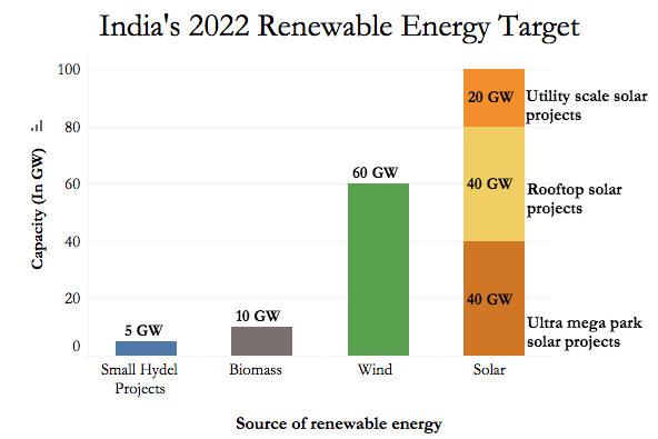 Source: Ministry of New & Renewable Energy