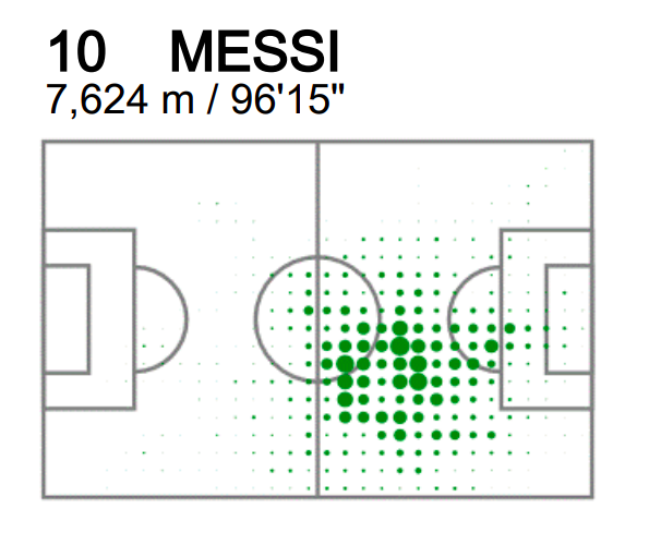 Messi's heat map from the Croatia game. FIFA
