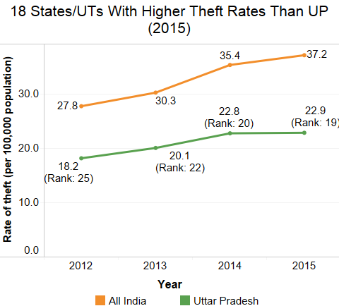 Source: National Crime Records Bureau's Crime in India reports: 2012, 2013, 2014 and 2015
