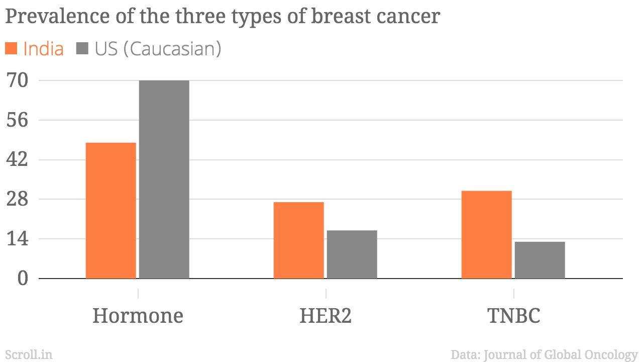 India Has More Of The Most Difficult To Treat Breast Cancer Than