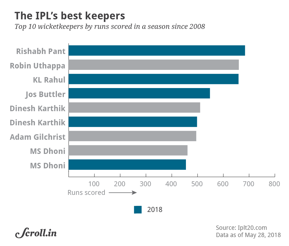 MS Dhoni, Rishabh Pant, KL Rahul, DK, Butterler: IPL 11 was