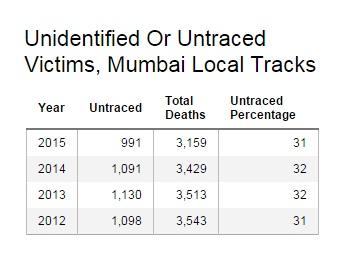 Source: Shodh, Mumbai