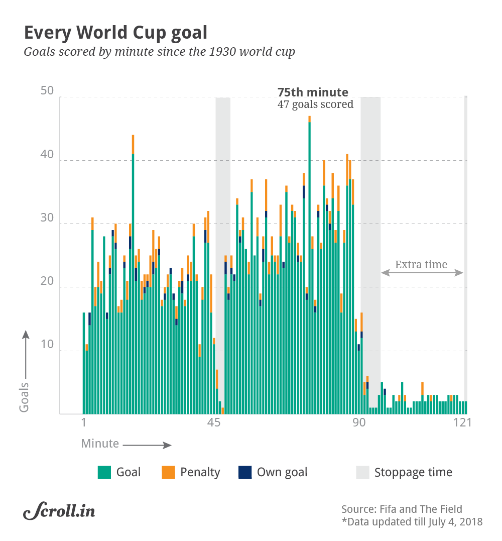 Data check: A historical breakdown of when teams score at