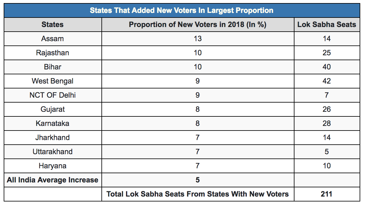 Source: Election Commission of India, Lok Sabha