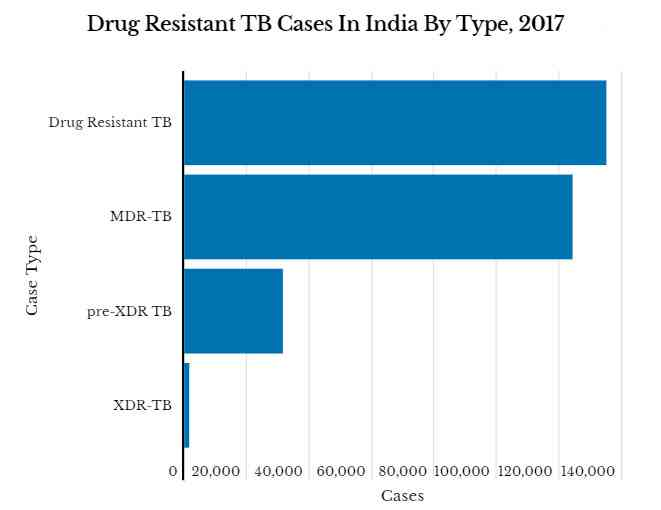 Source: World Health Organisation, Global Tuberculosis Report, 2018, Ministry of Health and Family Welfare National Anti-Tuberculosis Drug Resistance Survey, 2016