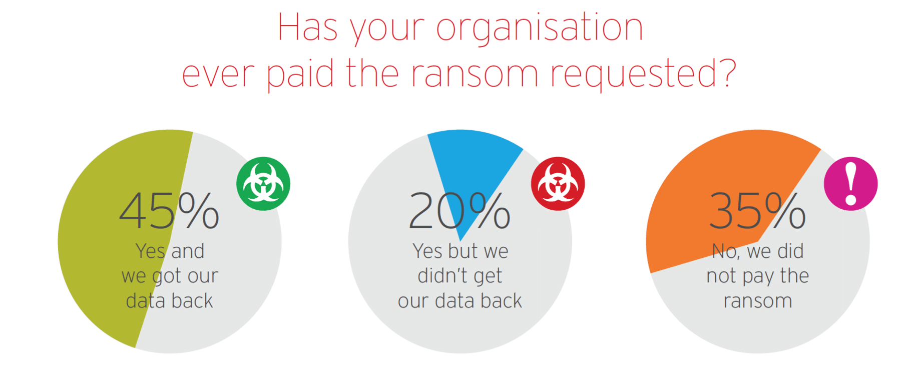 Success rate for ransomware. Source: Trent Micro - New Research: Uncovering the Truth About Ransomware.