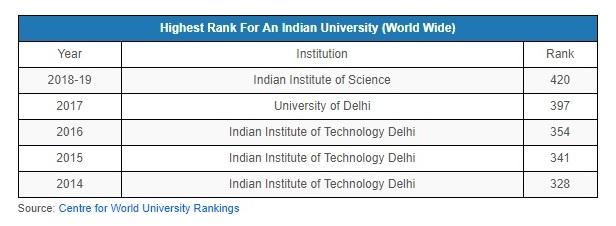 साल दर साल वैश्विक स्तर पर शीर्ष भारतीय संस्थानों की रैंकिंग | साभार : इंडियास्पेंड