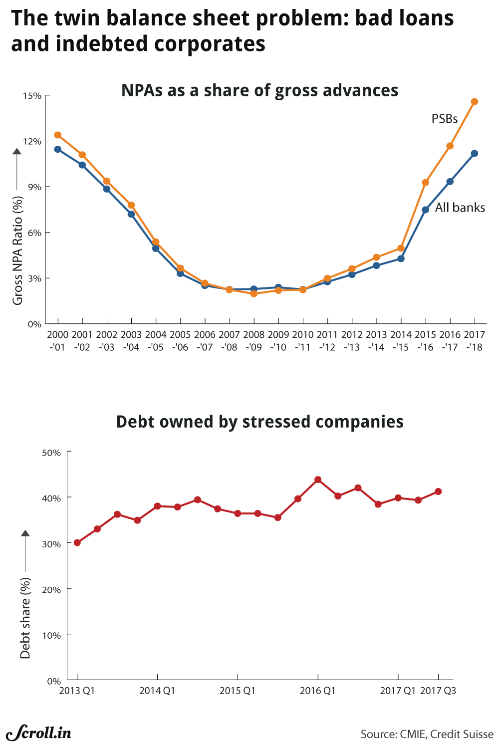 Non-performing assets and debt burden