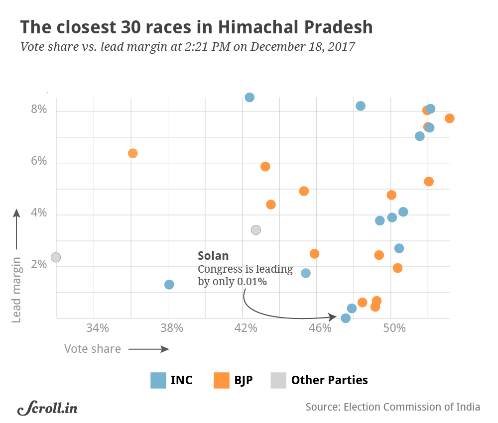 The victory margins for five seats in Himachal Pradesh are less than 1%, while that of seven seats are less than 2%.