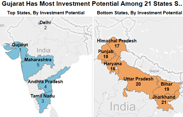 Source: State Investment Potential Index, National Council for Applied Economic Research