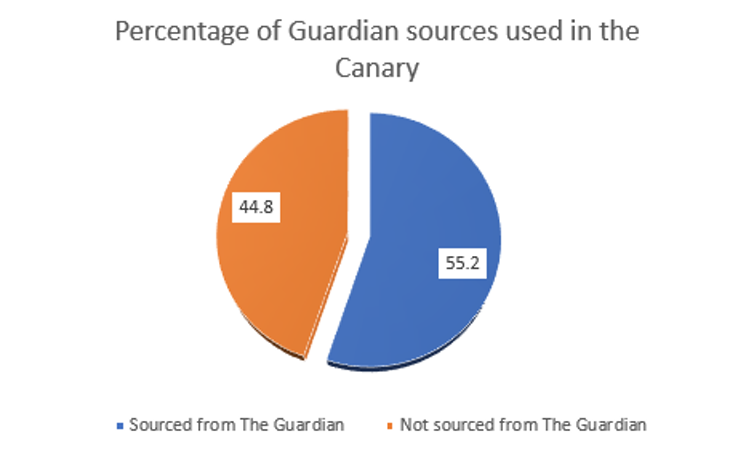 More than half the stories in the Canary contain material sourced from the Guardian. Credit: Sean Dodson, Leeds Beckett, Author provided