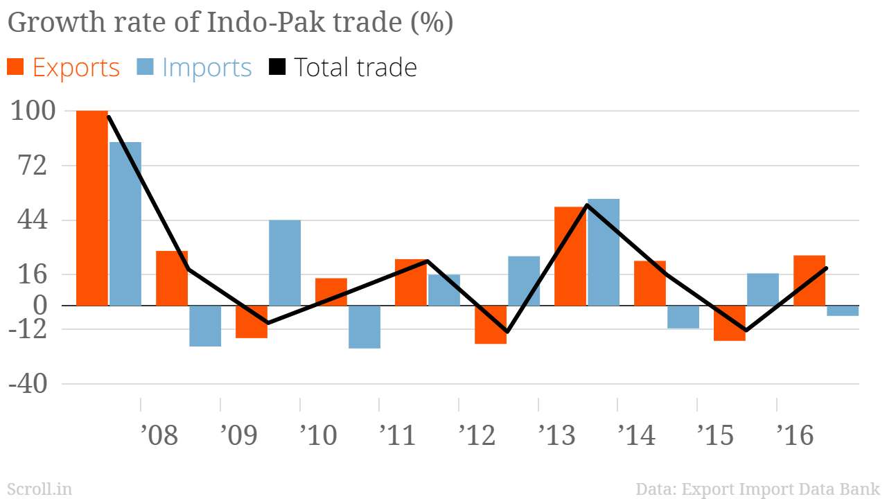 import and export of pakistan pdf