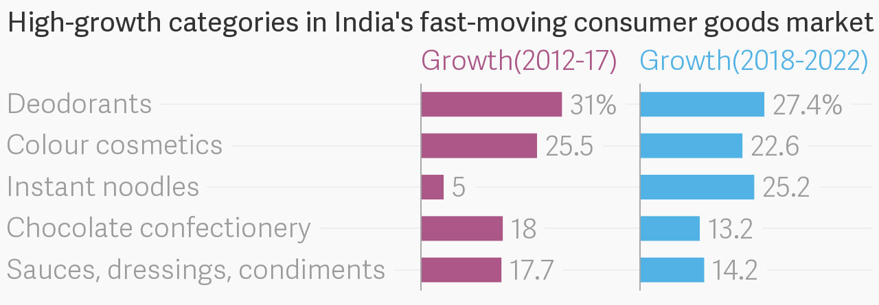 For some Indian consumer goods firms, the sweet spot is