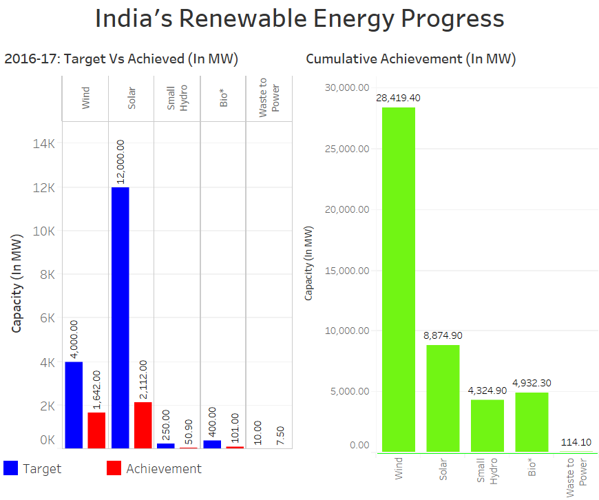 Source: Ministry of New and Renewable Energy; *As on November 30, 2016
