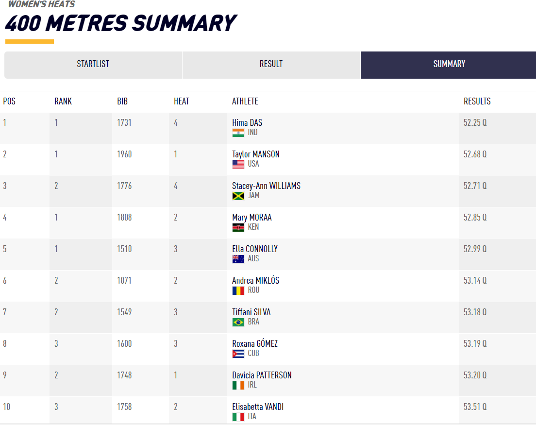 Courtesy: IAAF