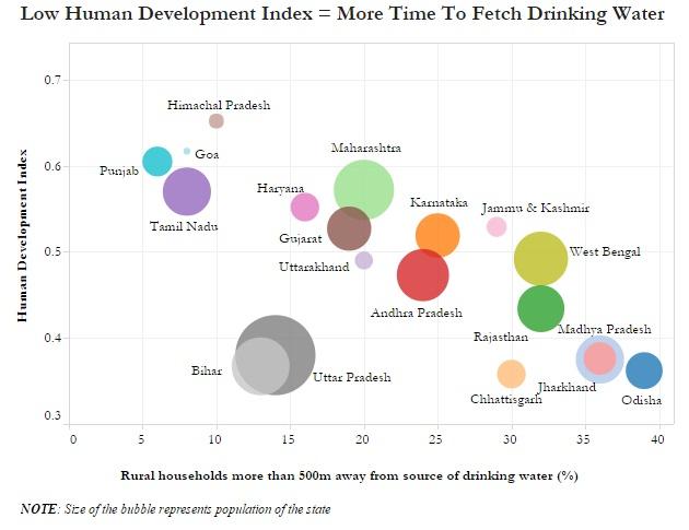 Source: Indian Human Development Survey, (IHDS II), NITI Aayog – Population data, NITI Aayog – HDI data