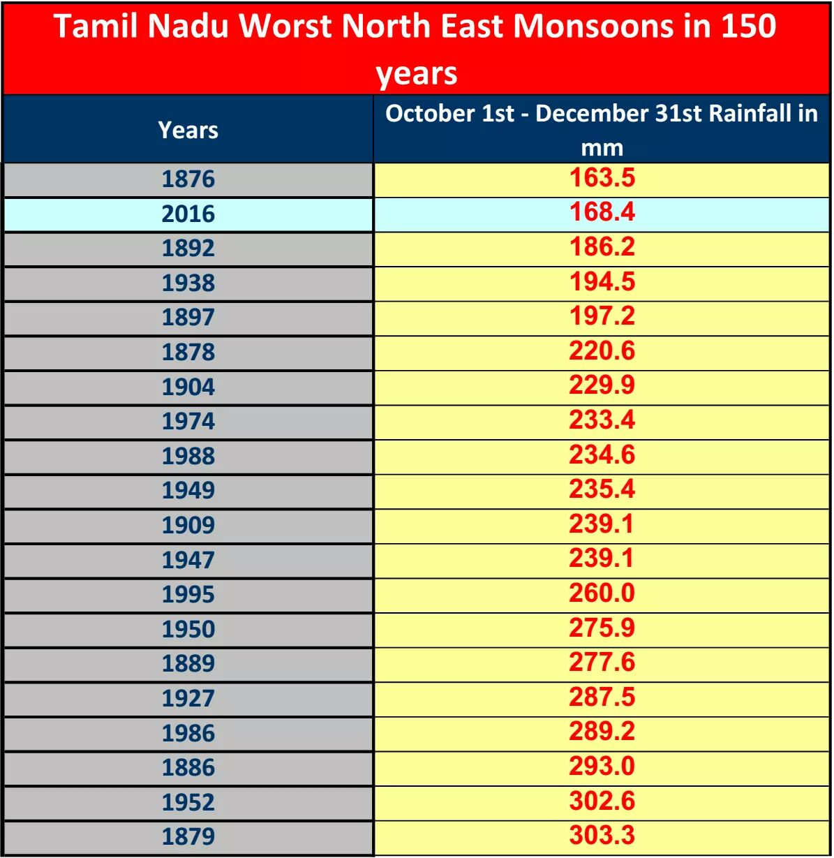 The second-worst monsoon in 150 years. Credit: Tamil Nadu Weatherman via Facebook
