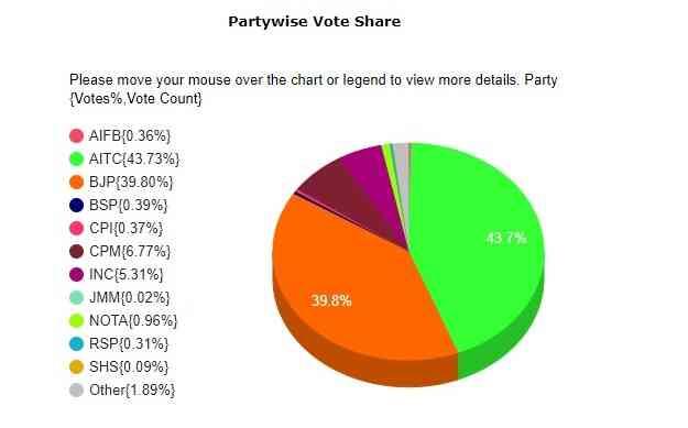 पश्चिम बंगाल : लोकसभा चुनाव 2019 में राजनीतिक दलों के वोट शेयर | साभार : चुनाव आयोग