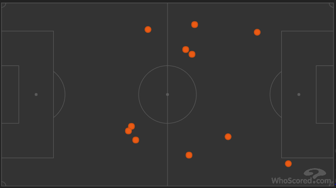Sergio Aguero's touches in the first half, via WhoScored.com