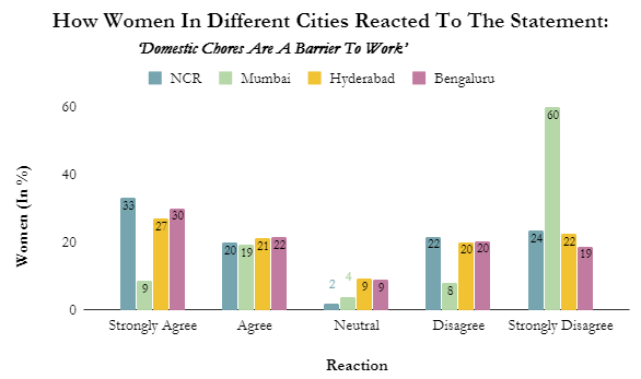 Source: Women's Voices: Employment and Entrepreneurship in India, July 2015: UNDP et al