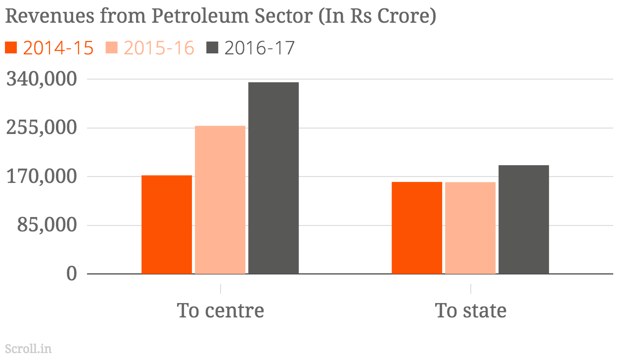 Petrol, diesel prices: Centre could cut taxes for relief