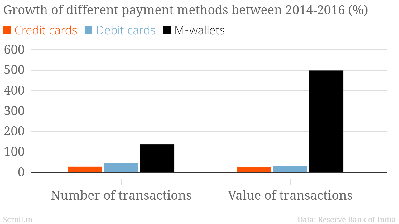 Three charts show how mobile wallets are exploding in india but three charts show how mobile wallets are exploding in india but plastic cards are still ahead ccuart Gallery