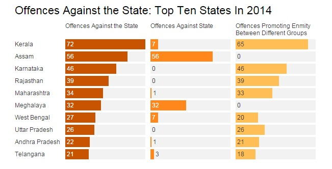 Note: Offences against state (sections 121, 121A, 122, 123 & 124A IPC) and offences promoting enmity between different groups (sections 153A & 153B IPC); Source: National Crime Records Bureau