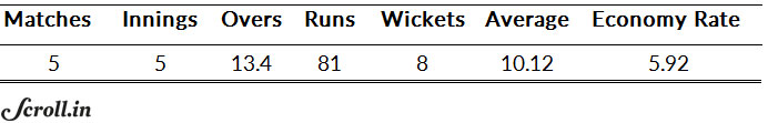 Yuvraj Singh's bowling numbers from the 2012 World Twenty20