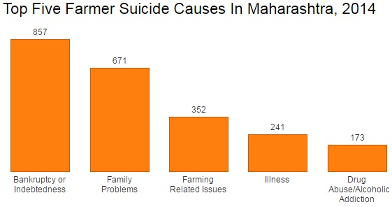 Farmers' suicide in Vidarbha region of Maharashtra state: A myth or reality?