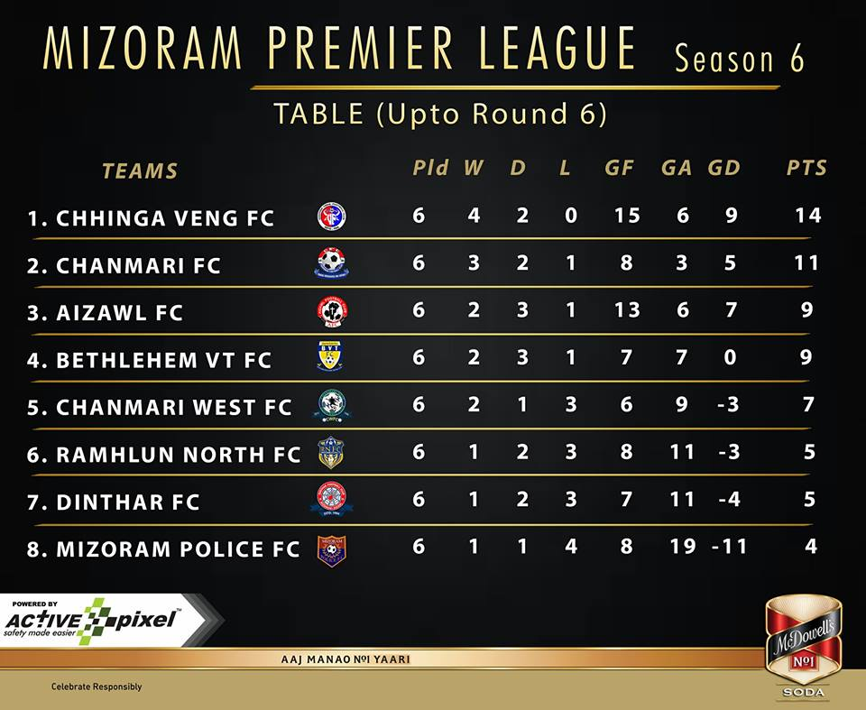 The latest MPL table. I-League champions Aizawl are third, highlighting the competitiveness of the league. (Image courtesy: Mizoram Premier League)