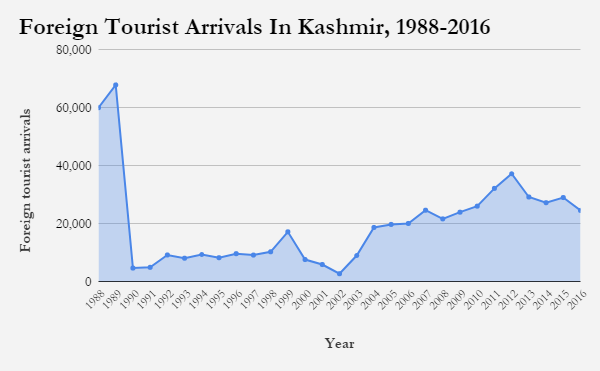 Source: Department of Tourism, Government of Jammu &; Kashmir