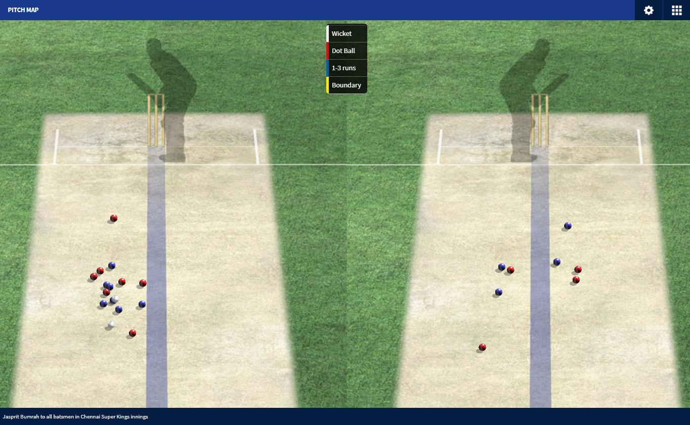 Bumrah's pitch-map in the IPL final