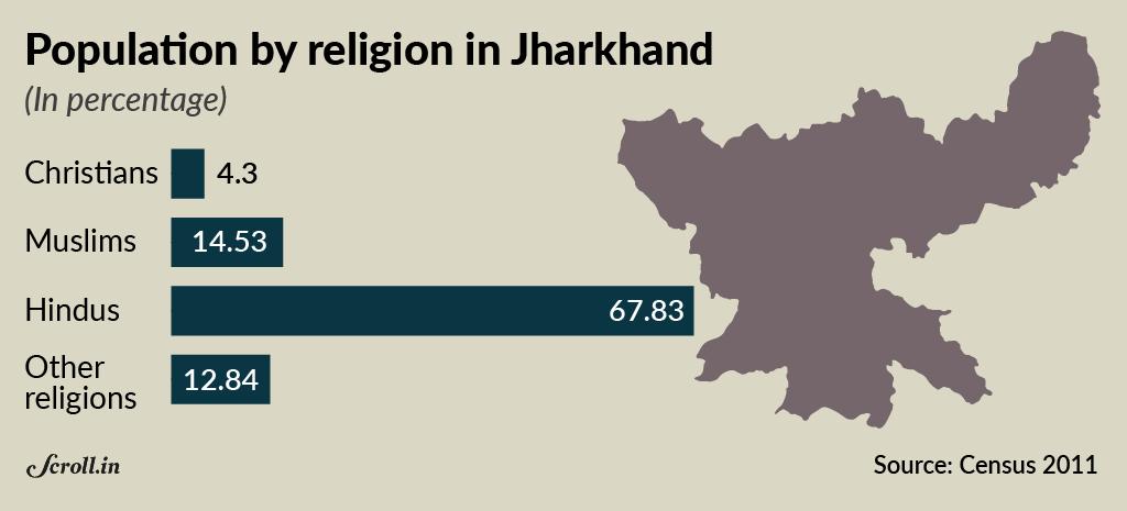 Christian conversions: Census data shows the Hindutva outcry