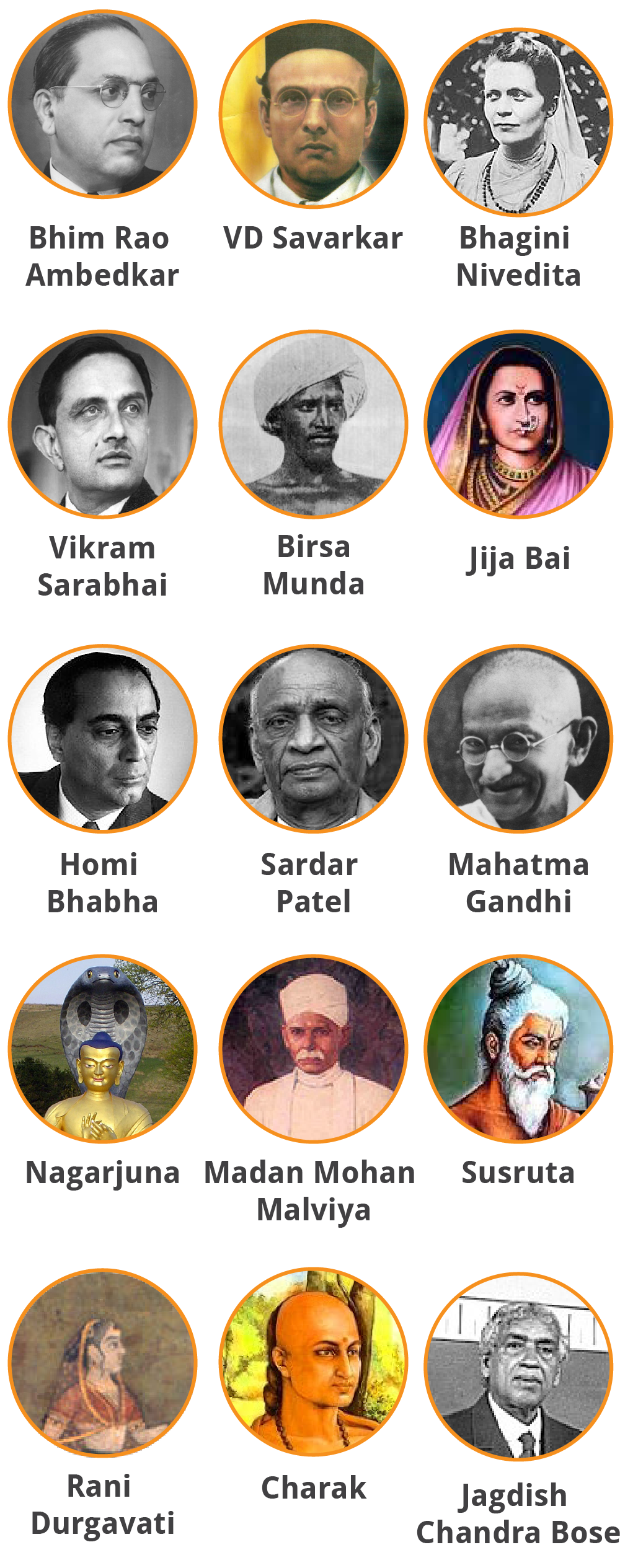 """The 15 personalities listed in the """"Hamare Gaurav"""" sections of environmental science textbooks for Classes 3, 4 and 5 do not include a single Muslim. In the textbooks, the image used for Nagarjuna was also incorrect."""