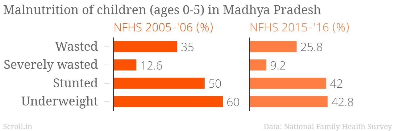 Madhya Pradesh is one of the states where the malnutrition indicators have improved