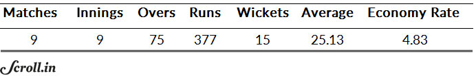 Yuvraj Singh's bowling numbers at the 2011 World Cup