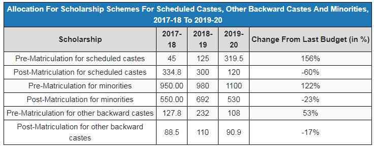Source: Child Rights and You, 2019  Note: All figures in Rs crore are budget estimates